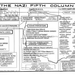 Pamphlet for Nazi Fifth Column